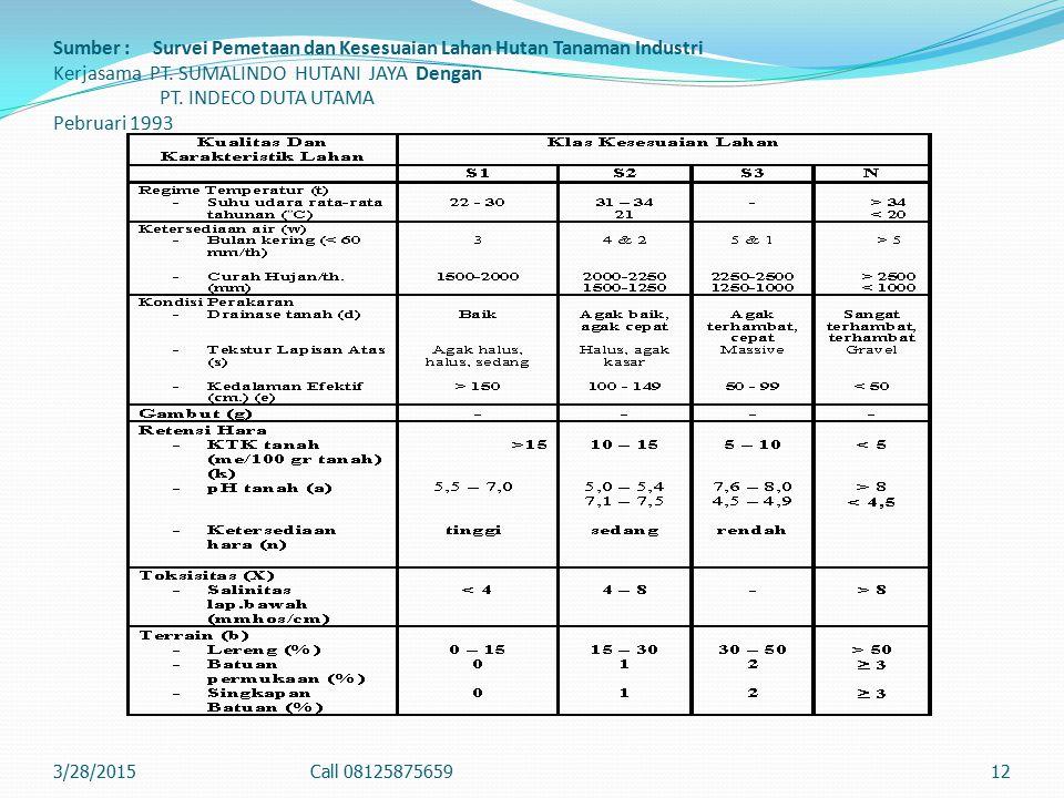 Sumber : Survei Pemetaan dan Kesesuaian Lahan Hutan Tanaman Industri Kerjasama PT. SUMALINDO HUTANI JAYA Dengan PT. INDECO DUTA UTAMA Pebruari 1993 3/