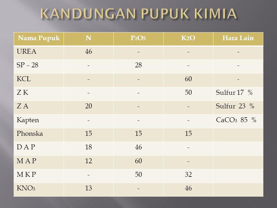 Nama PupukNP2O5P2O5 K2OK2OHara Lain UREA46--- SP – 28-28-- KCL--60- Z K--50Sulfur 17 % Z A20--Sulfur 23 % Kapten---CaCO 3 85 % Phonska15 D A P1846- M