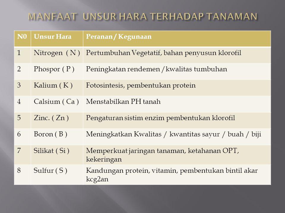 N0Unsur HaraPeranan / Kegunaan 1Nitrogen ( N )Pertumbuhan Vegetatif, bahan penyusun klorofil 2Phospor ( P )Peningkatan rendemen /kwalitas tumbuhan 3Ka