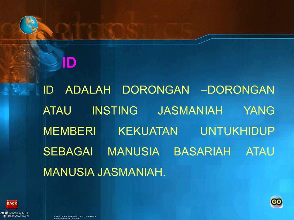 MANUSIA TERDIRI DARI EMPAT ELEMEN (RAHARDJO, 2007) 1.ID 2.NAFSU SUFIYAH 3.EGO (NAFSU LAWWAMAH) 4.NAFSU MUTMAINAH (NAFSU ILAHI)