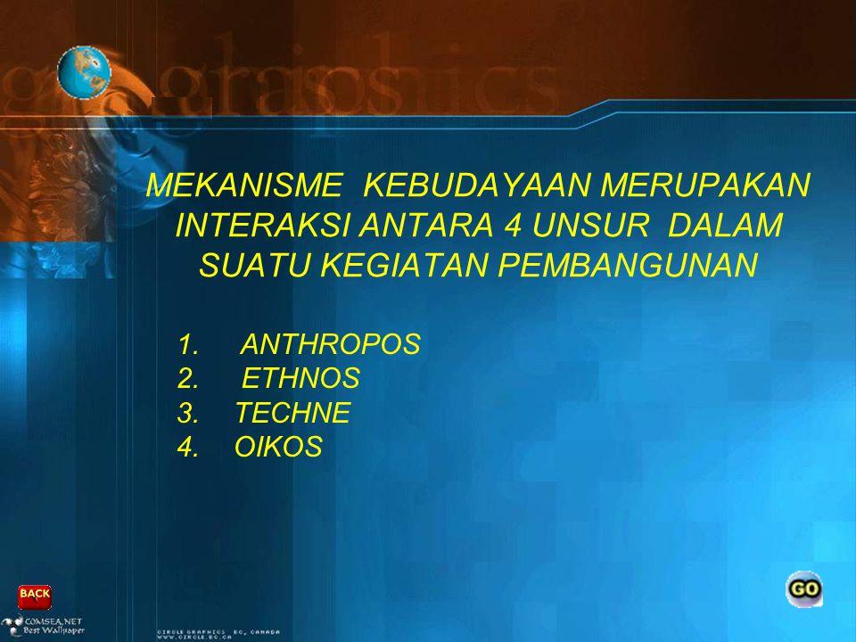 KEBUDAYAAN MERUPAKAN SEBUAH TATANAN HIDUPYANG DIBAGI MENJADI 4 SEKTOR MENURUT ATURAN PERGAULANNYA (RAHARDJO, 2007) 1.SEKTOR NEGARA YANG MEMILIKI ALAT