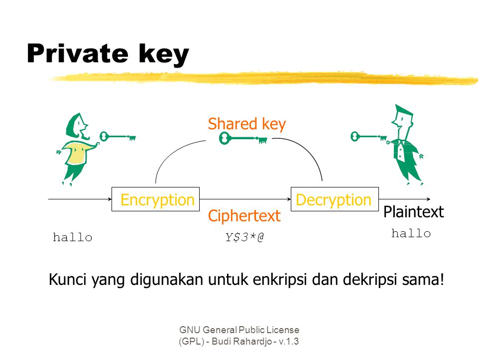 GNU General Public License (GPL) - Budi Rahardjo - v.1.3 Private key EncryptionDecryption Plaintext Ciphertext Shared key Y$3*@hallo Kunci yang diguna