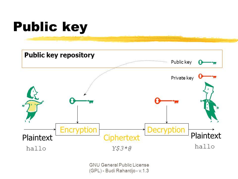 GNU General Public License (GPL) - Budi Rahardjo - v.1.3 Public key EncryptionDecryption Plaintext Ciphertext Y$3*@hallo Public key Private key Public key repository