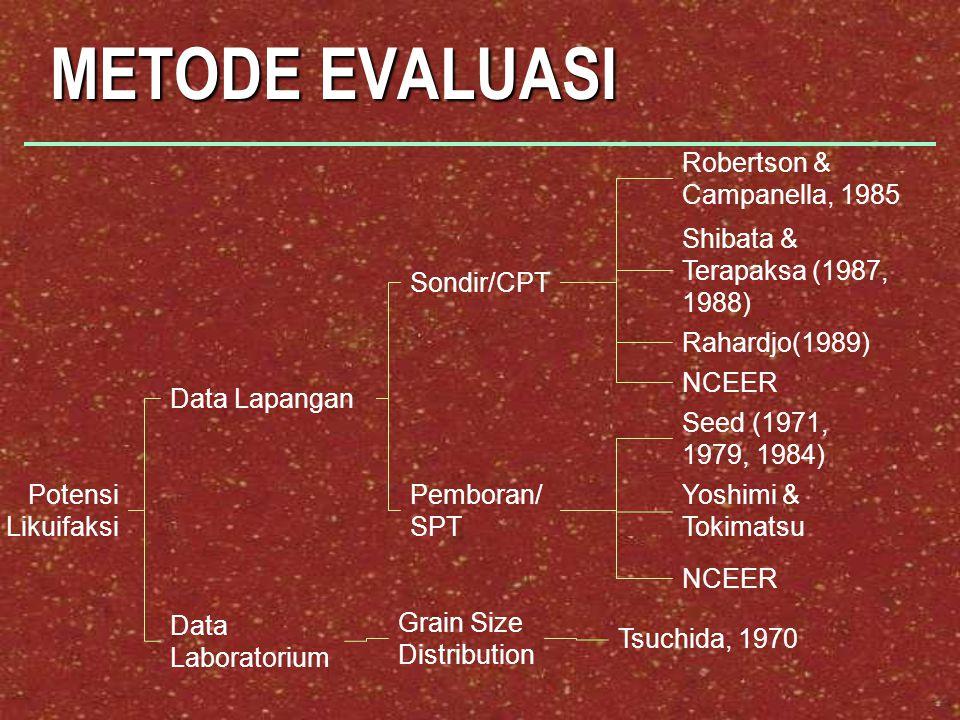 METODE EVALUASI Potensi Likuifaksi Data Lapangan Data Laboratorium Sondir/CPT Pemboran/ SPT Robertson & Campanella, 1985 Seed (1971, 1979, 1984) Yoshi