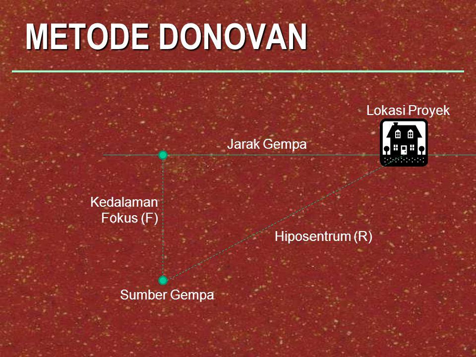 METODE DONOVAN Hiposentrum (R) Lokasi Proyek Kedalaman Fokus (F) Jarak Gempa Sumber Gempa