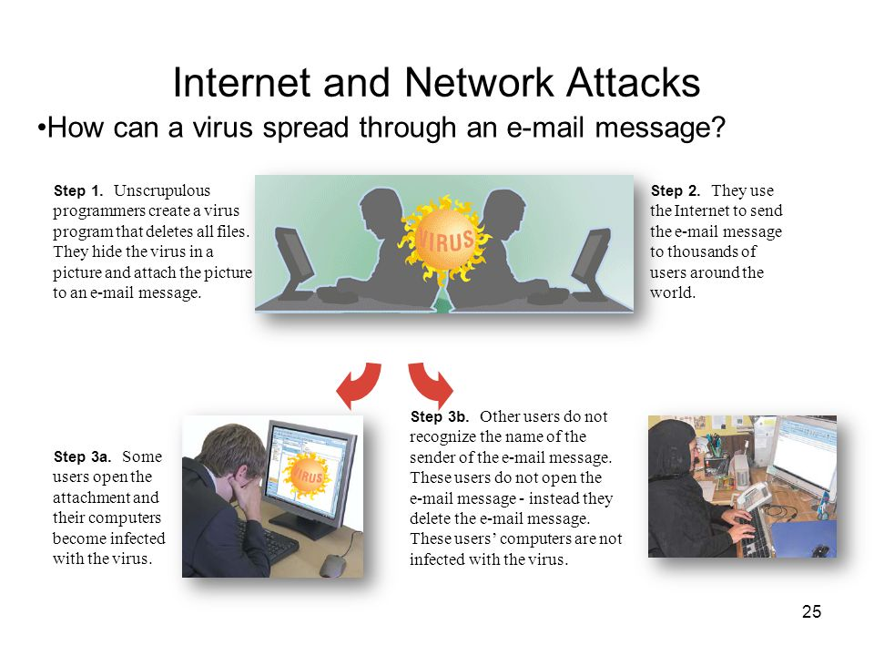 Internet and Network Attacks How can a virus spread through an e-mail message? Step 1. Unscrupulous programmers create a virus program that deletes al