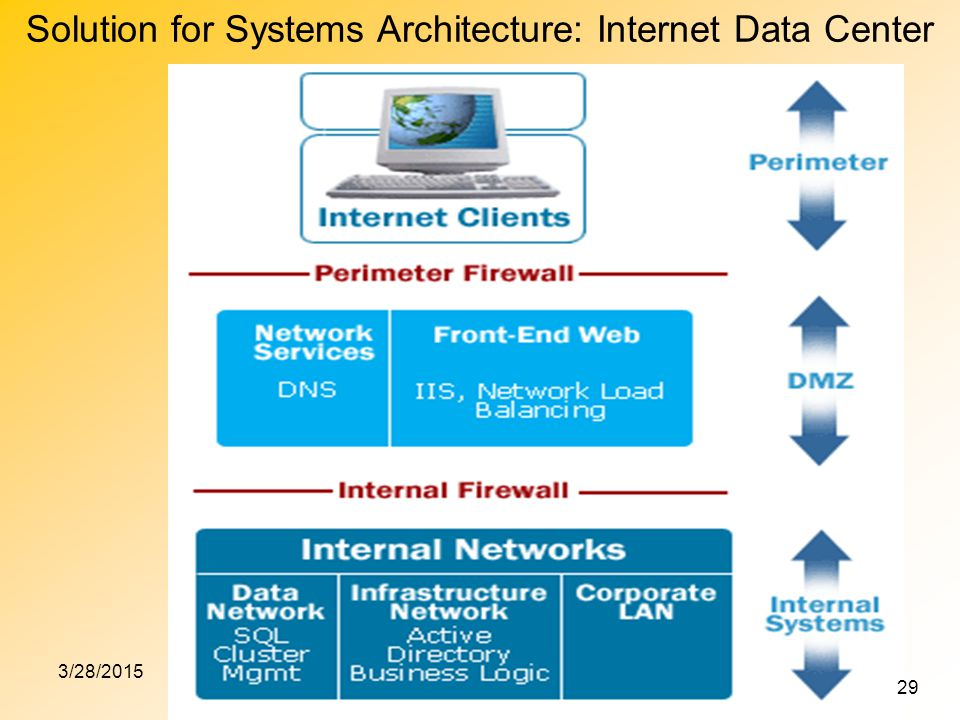 3/28/201529 Solution for Systems Architecture: Internet Data Center 29