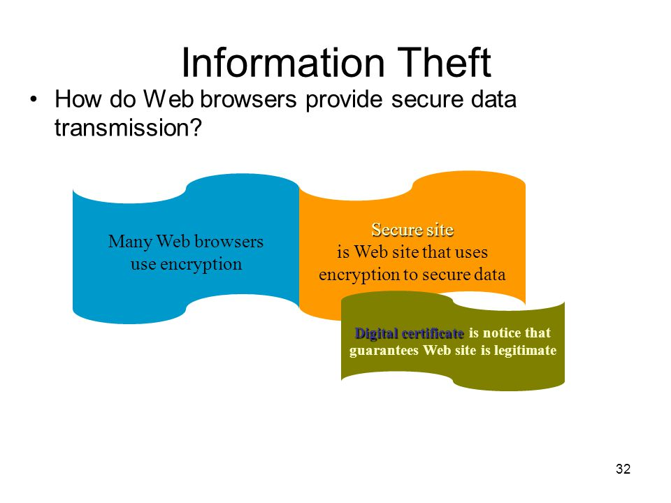 Secure site Secure site is Web site that uses encryption to secure data Information Theft How do Web browsers provide secure data transmission.