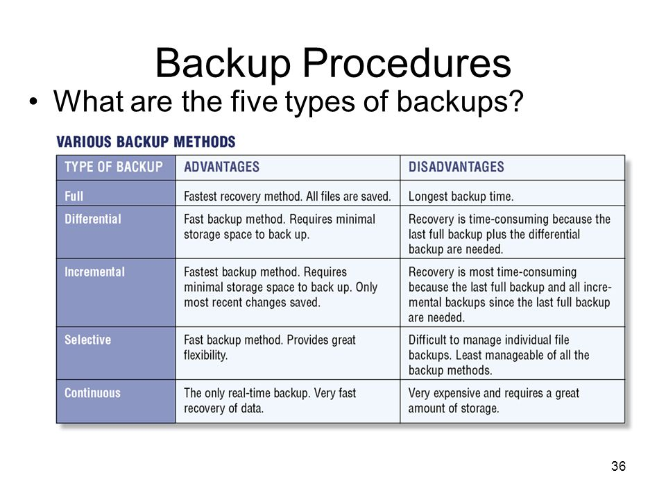 Backup Procedures What are the five types of backups? 36