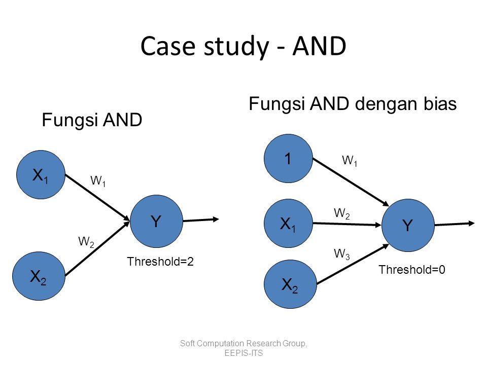 Case study - AND Soft Computation Research Group, EEPIS-ITS X1X1 X2X2 Y Threshold=2 Fungsi AND X1X1 X2X2 Y W1W1 Threshold=0 Fungsi AND dengan bias 1 W2W2 W3W3 W1W1 W2W2