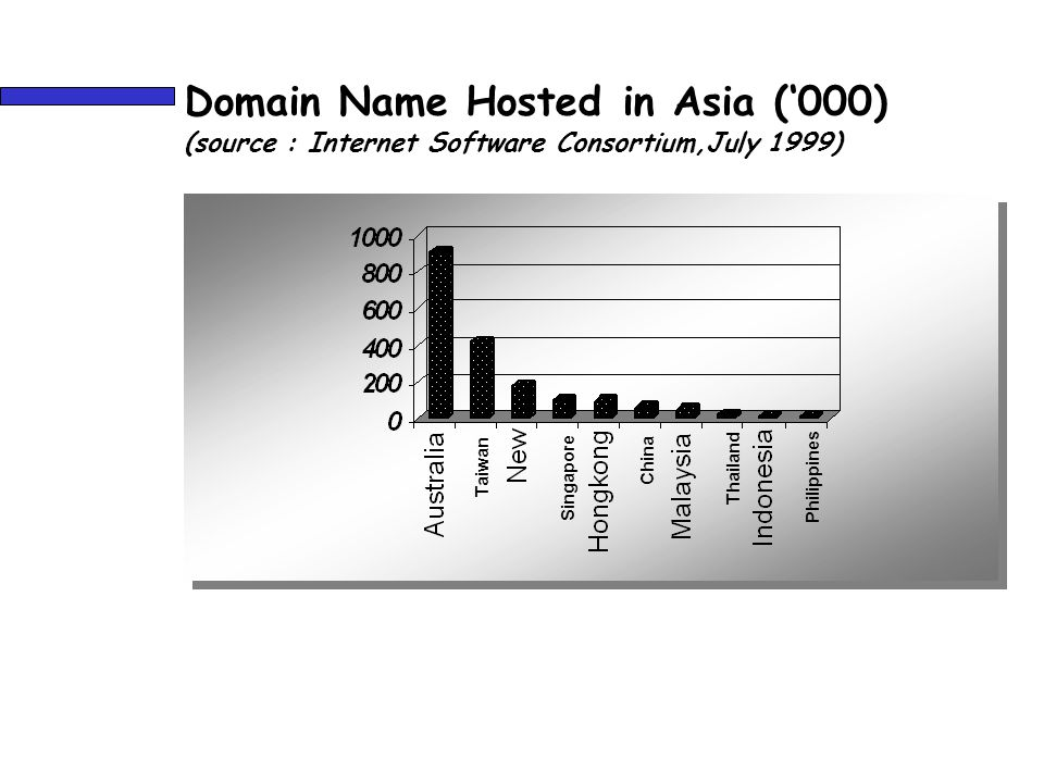 Domain Name Hosted in Asia ('000) (source : Internet Software Consortium,July 1999) Taiwan Singapore Philippines China Thailand