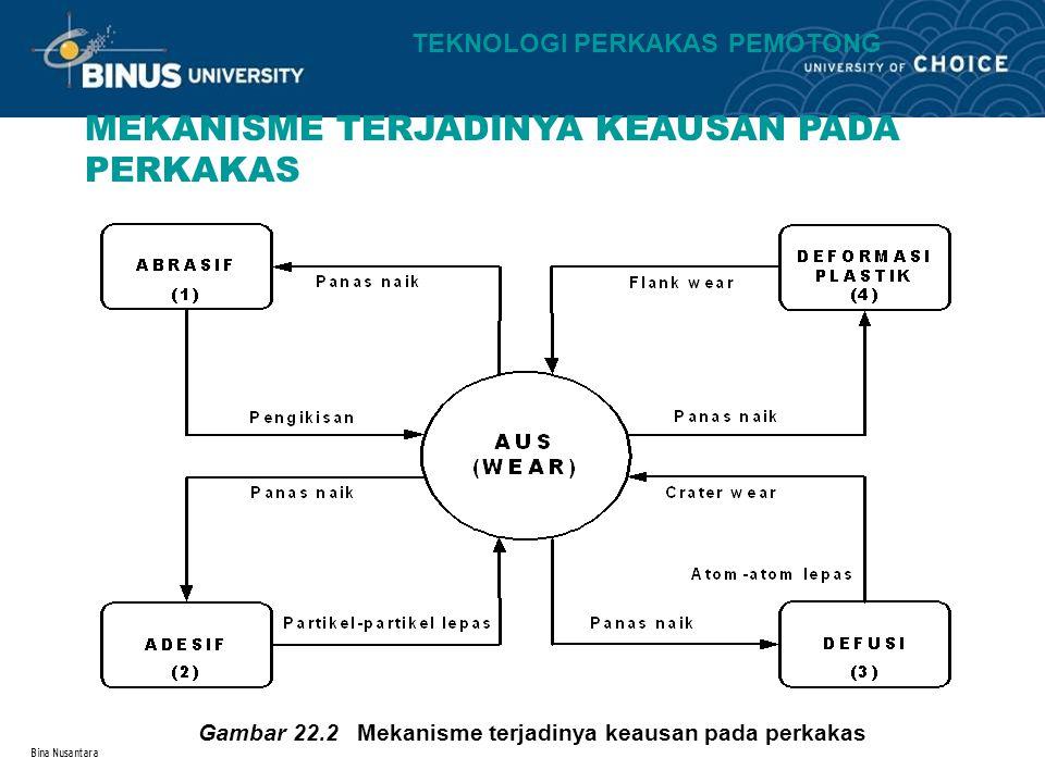 Bina Nusantara MEKANISME TERJADINYA KEAUSAN PADA PERKAKAS Gambar 22.2 Mekanisme terjadinya keausan pada perkakas TEKNOLOGI PERKAKAS PEMOTONG