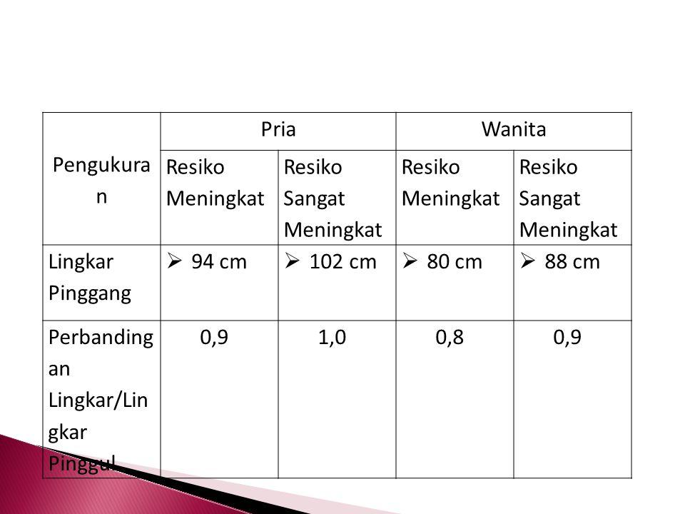 Pengukura n PriaWanita Resiko Meningkat Resiko Sangat Meningkat Resiko Meningkat Resiko Sangat Meningkat Lingkar Pinggang  94 cm  102 cm  80 cm  8