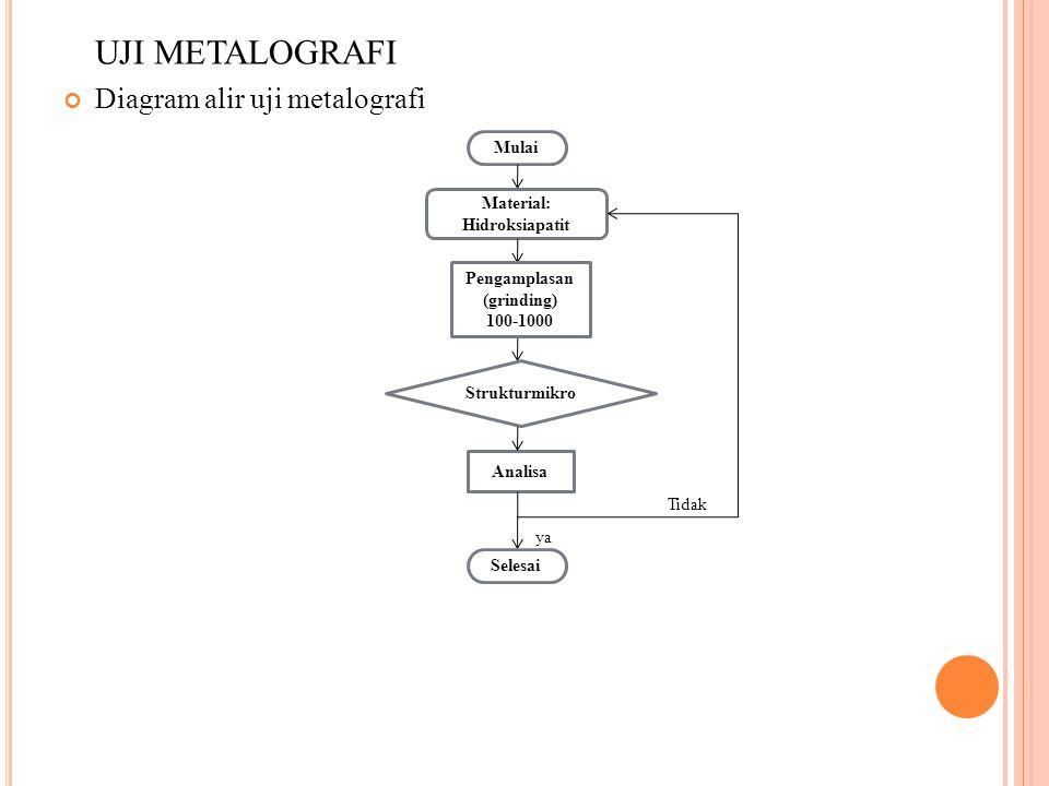 UJI METALOGRAFI Diagram alir uji metalografi Tidak ya Mulai Material: Hidroksiapatit Pengamplasan (grinding) 100-1000 Strukturmikro Analisa Selesai