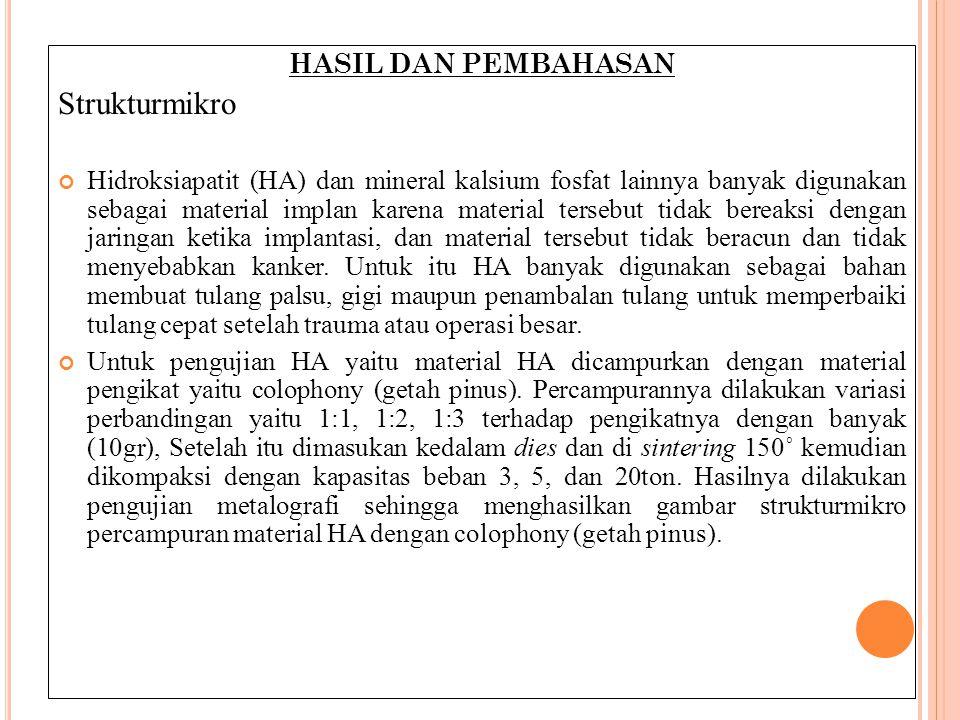 HASIL DAN PEMBAHASAN Strukturmikro Hidroksiapatit (HA) dan mineral kalsium fosfat lainnya banyak digunakan sebagai material implan karena material ter