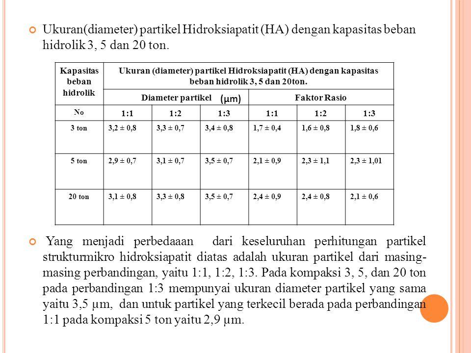 Ukuran(diameter) partikel Hidroksiapatit (HA) dengan kapasitas beban hidrolik 3, 5 dan 20 ton. Yang menjadi perbedaaan dari keseluruhan perhitungan pa