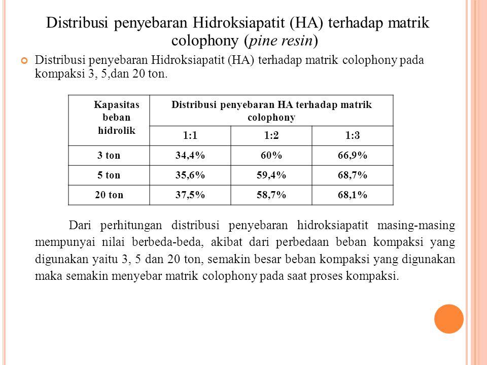 Distribusi penyebaran Hidroksiapatit (HA) terhadap matrik colophony (pine resin) Distribusi penyebaran Hidroksiapatit (HA) terhadap matrik colophony p