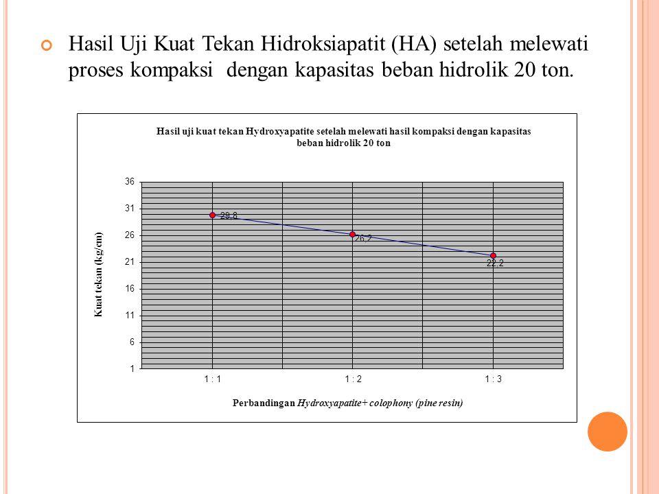 Hasil Uji Kuat Tekan Hidroksiapatit (HA) setelah melewati proses kompaksi dengan kapasitas beban hidrolik 20 ton.