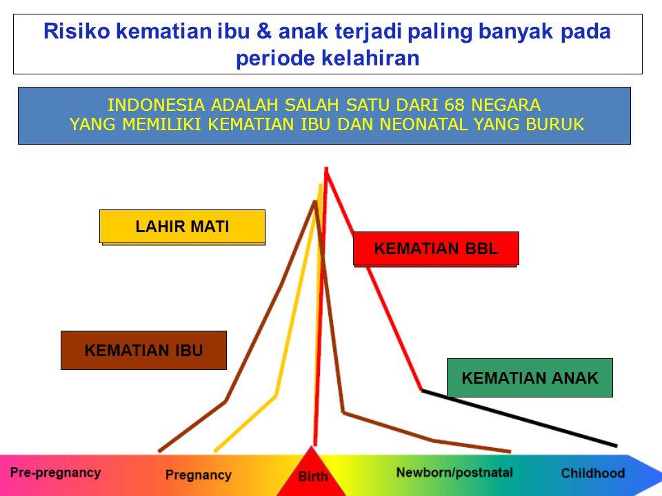 Risiko kematian ibu & anak terjadi paling banyak pada periode kelahiran LAHIR MATI KEMATIAN IBU KEMATIAN BBL KEMATIAN ANAK INDONESIA ADALAH SALAH SATU