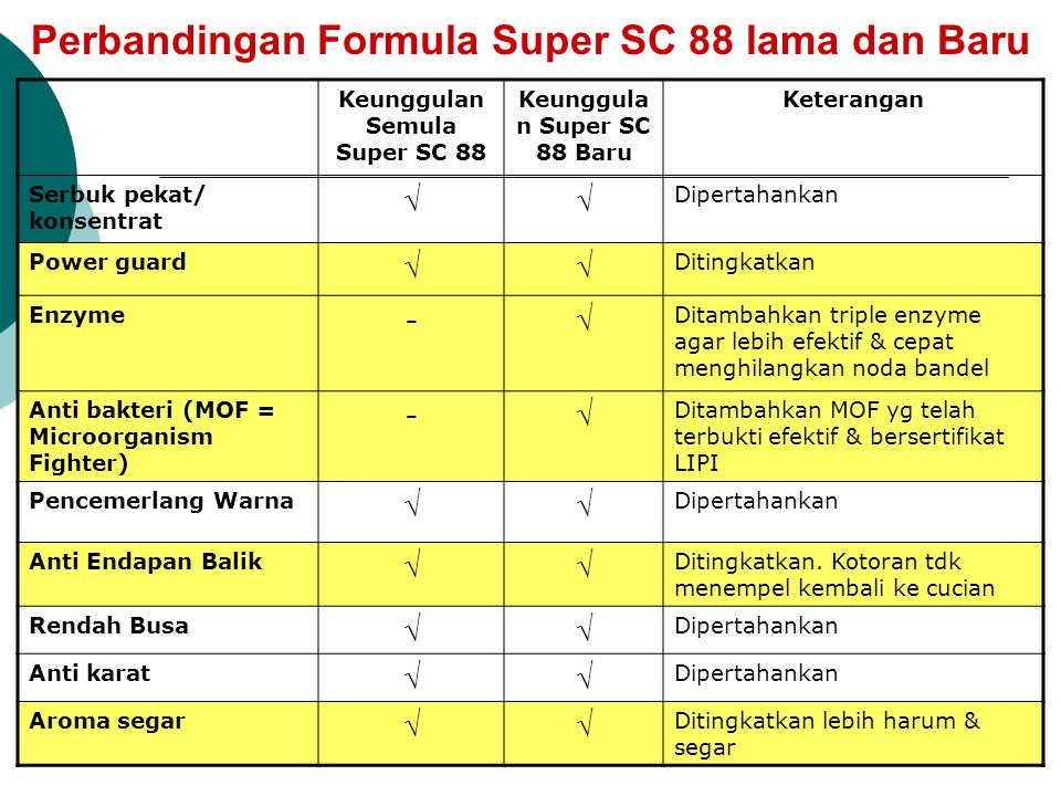 SUPER SC 88 Laundry Compound Tough & Smart Serbuk cuci konsentrat Super bersih dan Super Hemat