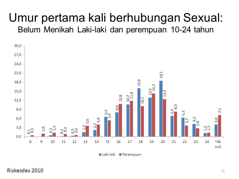 Umur pertama kali berhubungan Sexual: Belum Menikah Laki-laki dan perempuan 10-24 tahun 15 Riskesdas 2010