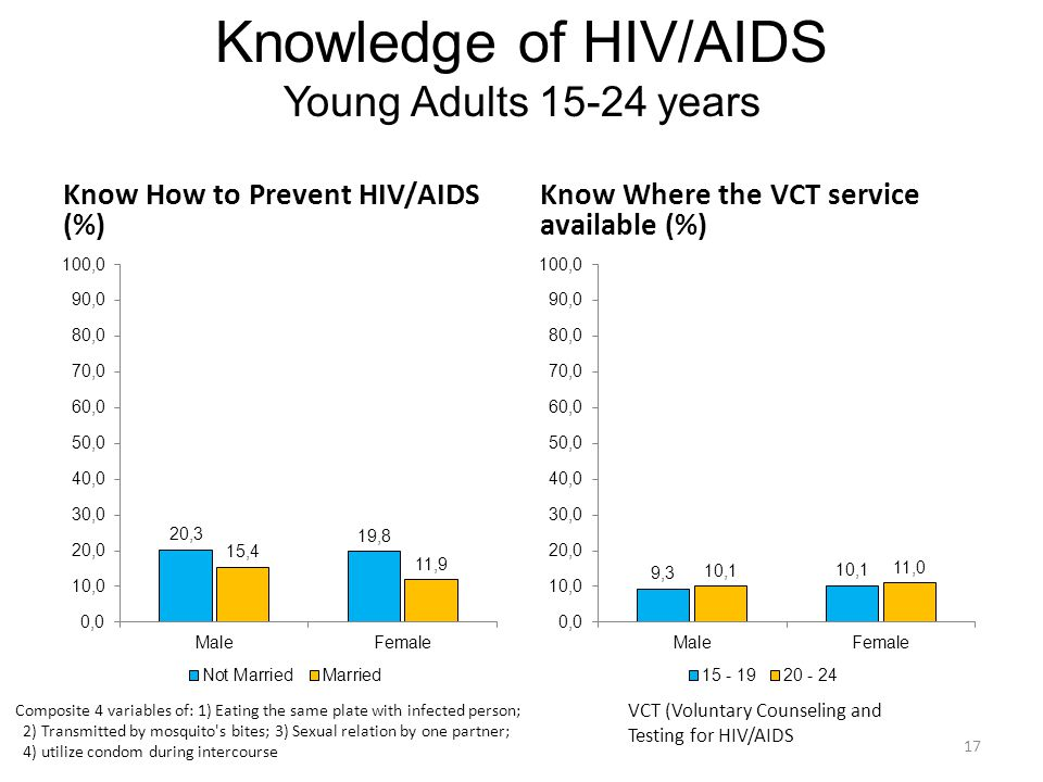 Knowledge of HIV/AIDS Young Adults 15-24 years Know How to Prevent HIV/AIDS (%) Know Where the VCT service available (%) 17 Composite 4 variables of: