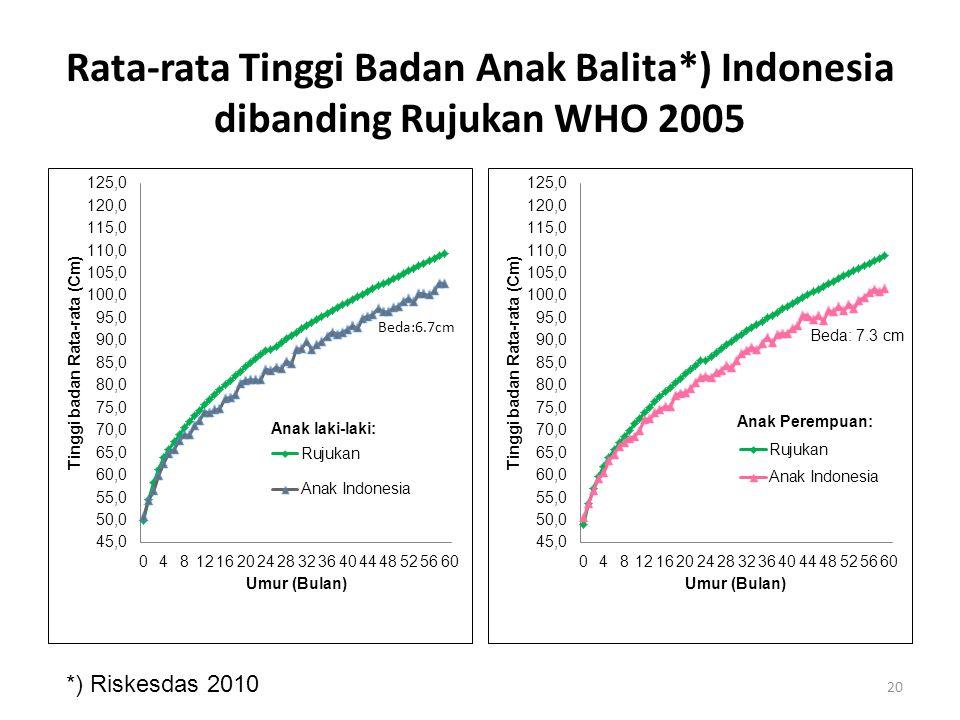 Rata-rata Tinggi Badan Anak Balita*) Indonesia dibanding Rujukan WHO 2005 Beda:6.7cm *) Riskesdas 2010 20