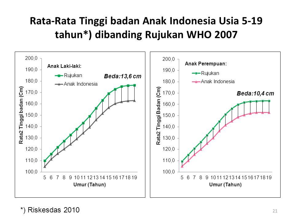 Rata-Rata Tinggi badan Anak Indonesia Usia 5-19 tahun*) dibanding Rujukan WHO 2007 Beda:13,6 cm Beda:10,4 cm *) Riskesdas 2010 21