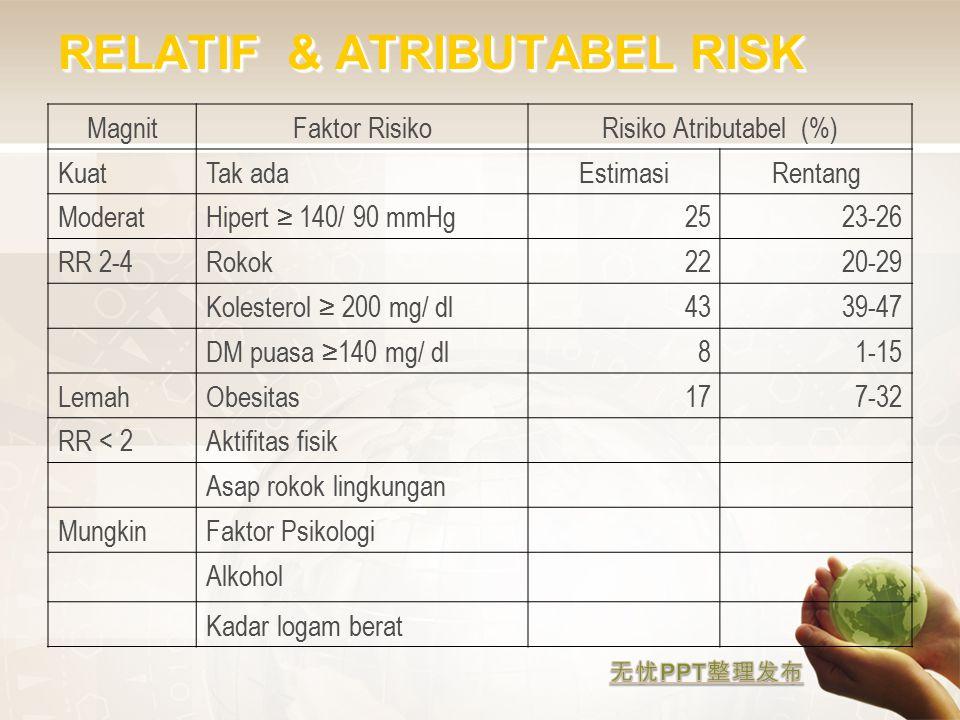 RELATIF & ATRIBUTABEL RISK MagnitFaktor RisikoRisiko Atributabel (%) KuatTak adaEstimasiRentang ModeratHipert ≥ 140/ 90 mmHg2523-26 RR 2-4Rokok2220-29 Kolesterol ≥ 200 mg/ dl4339-47 DM puasa ≥140 mg/ dl81-15 LemahObesitas177-32 RR < 2Aktifitas fisik Asap rokok lingkungan MungkinFaktor Psikologi Alkohol Kadar logam berat