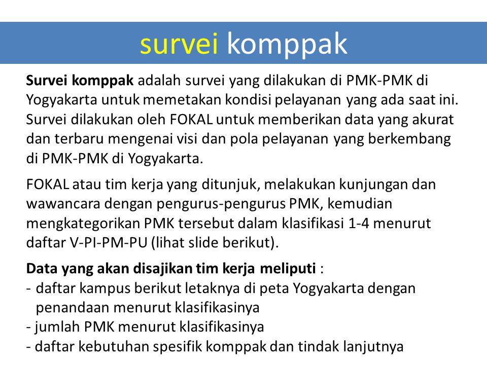 survei komppak Survei komppak adalah survei yang dilakukan di PMK-PMK di Yogyakarta untuk memetakan kondisi pelayanan yang ada saat ini. Survei dilaku