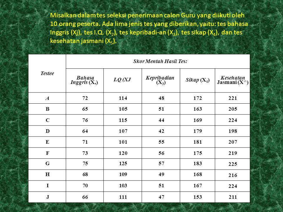 Testee Skor Mentah Hasil Tes: Bahasa Inggris (X,) I.Q (XJ Kepribadian (X 3 ) Sikap (X 4 ) Kesehatan Jasmani (X^) A7211448172221 B6510551163205 C761154