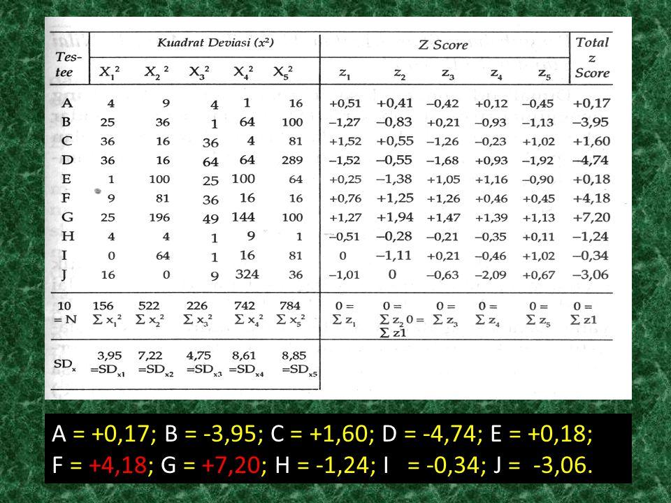 A = +0,17; B = -3,95; C = +1,60; D = -4,74; E = +0,18; F = +4,18; G = +7,20; H = -1,24; I = -0,34; J = -3,06.