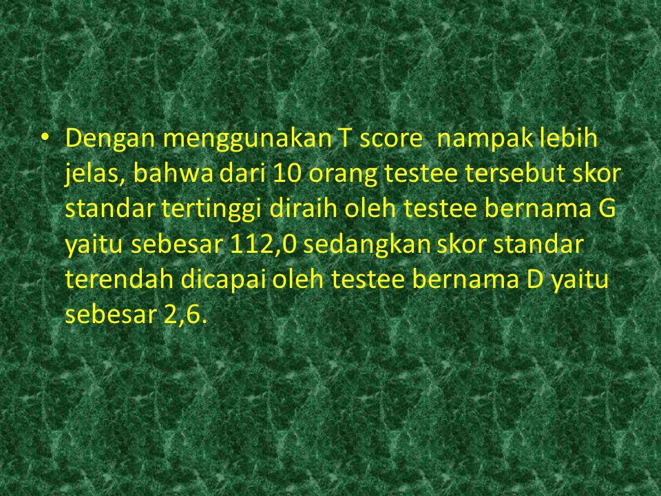 Dengan menggunakan T score nampak lebih jelas, bahwa dari 10 orang testee tersebut skor standar tertinggi diraih oleh testee bernama G yaitu sebesar 1
