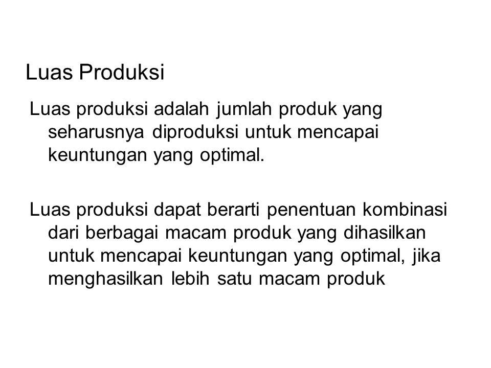 Beberapa faktor dalam penentuan luas produksi: 1.Batasan permintaan, yang diketahui dalam aspek pasar.