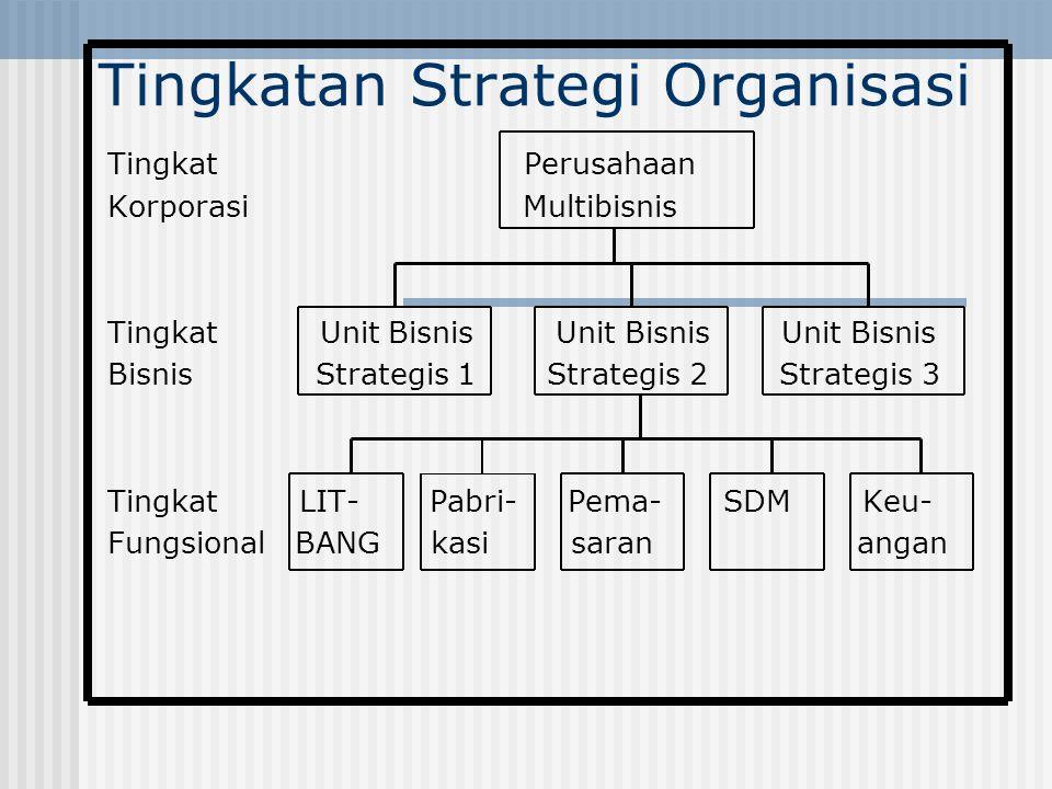 Tingkatan Strategi Organisasi Tingkat Perusahaan Korporasi Multibisnis Tingkat Unit Bisnis Unit Bisnis Unit Bisnis Bisnis Strategis 1 Strategis 2 Stra