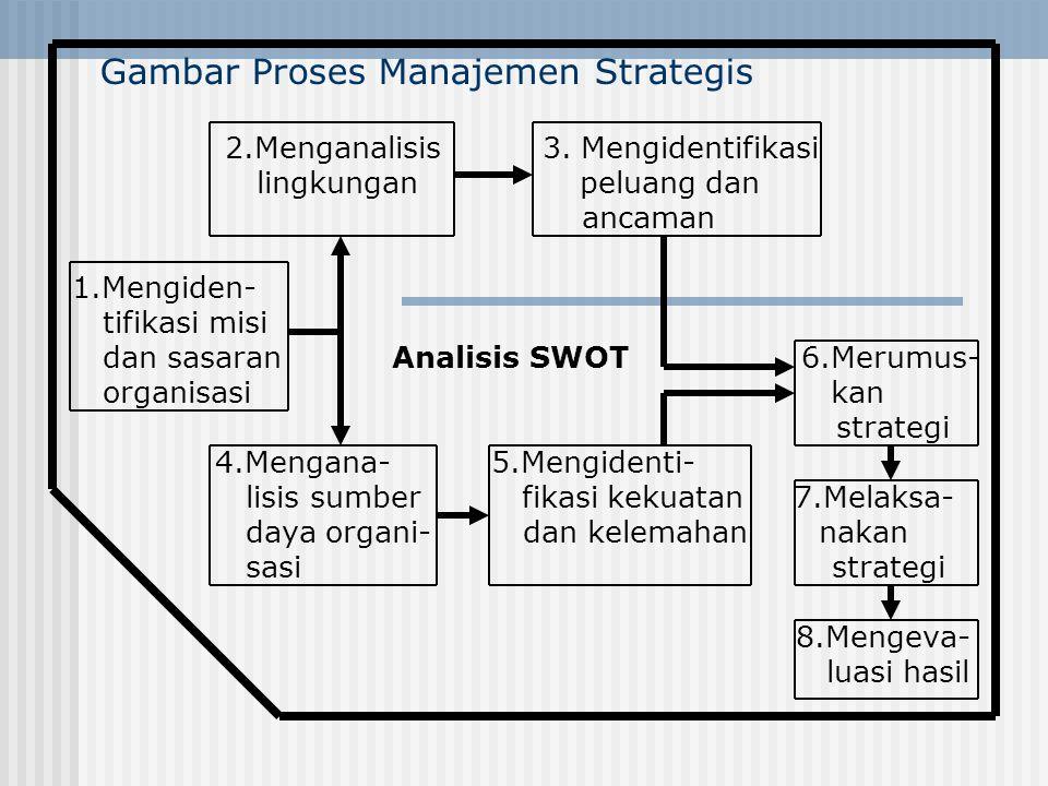 Gambar Proses Manajemen Strategis 2.Menganalisis 3. Mengidentifikasi lingkungan peluang dan ancaman 1.Mengiden- tifikasi misi dan sasaran Analisis SWO