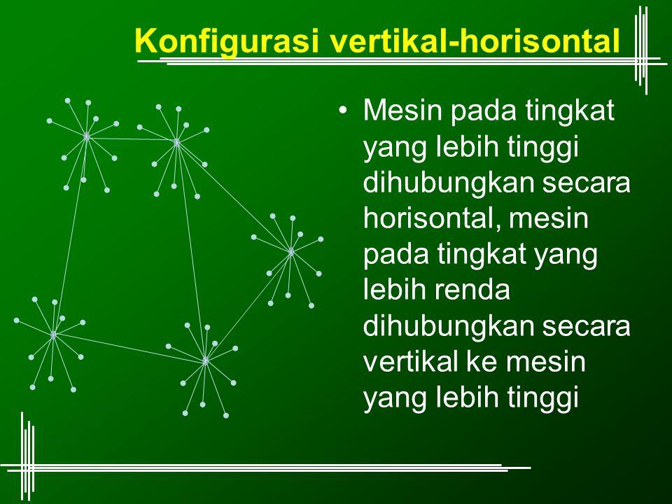 Konfigurasi vertikal-horisontal Mesin pada tingkat yang lebih tinggi dihubungkan secara horisontal, mesin pada tingkat yang lebih renda dihubungkan se