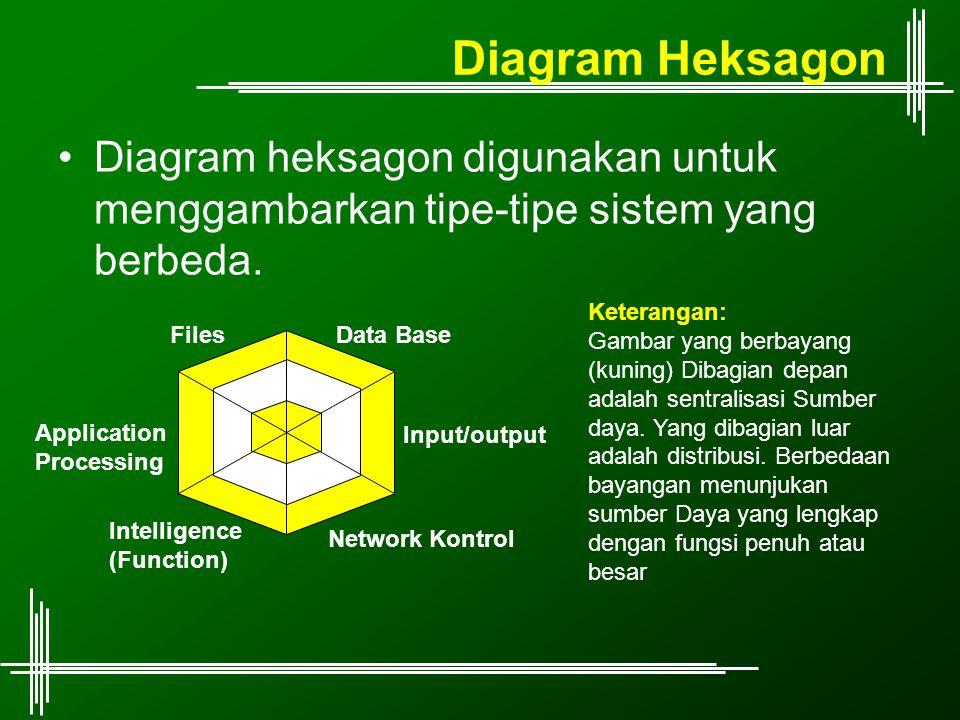 Diagram Heksagon Diagram heksagon digunakan untuk menggambarkan tipe-tipe sistem yang berbeda. Input/output Data Base Application Processing Network K