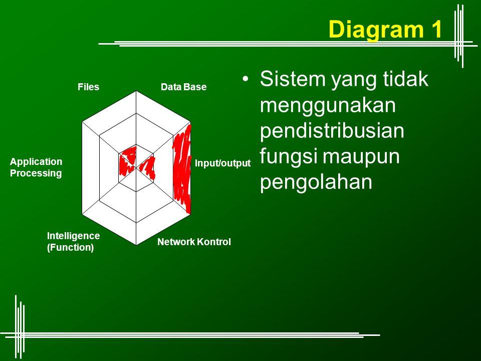 Diagram 1 Sistem yang tidak menggunakan pendistribusian fungsi maupun pengolahan Input/output Data Base Application Processing Network Kontrol Intelli