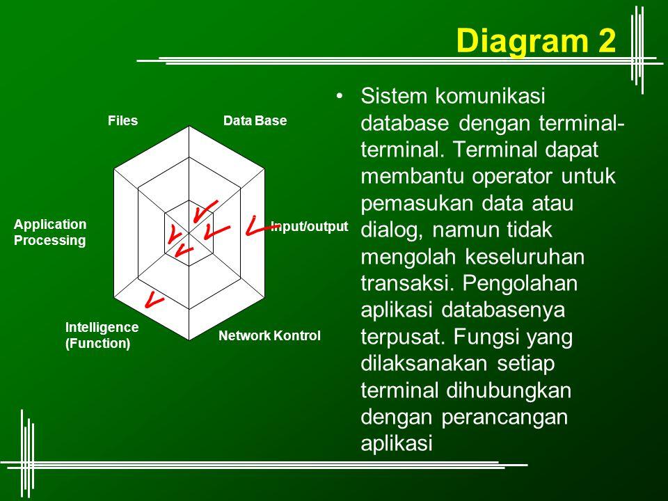Diagram 2 Sistem komunikasi database dengan terminal- terminal. Terminal dapat membantu operator untuk pemasukan data atau dialog, namun tidak mengola