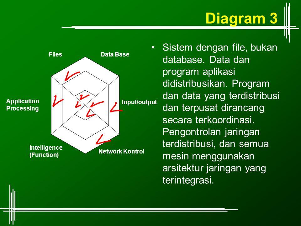 Diagram 3 Sistem dengan file, bukan database. Data dan program aplikasi didistribusikan. Program dan data yang terdistribusi dan terpusat dirancang se