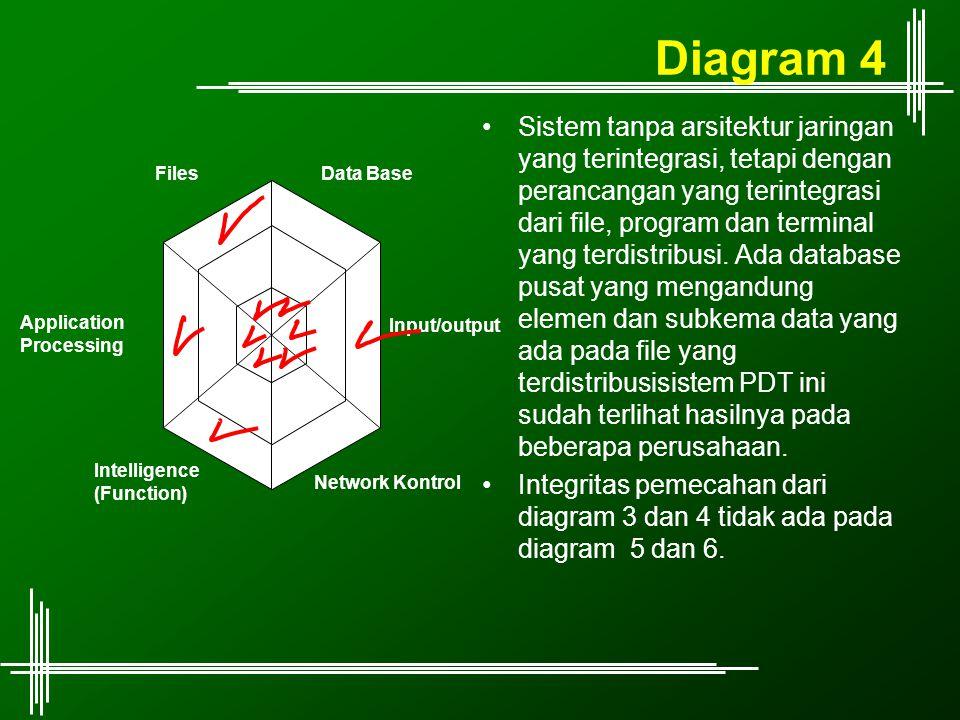Diagram 4 Sistem tanpa arsitektur jaringan yang terintegrasi, tetapi dengan perancangan yang terintegrasi dari file, program dan terminal yang terdist