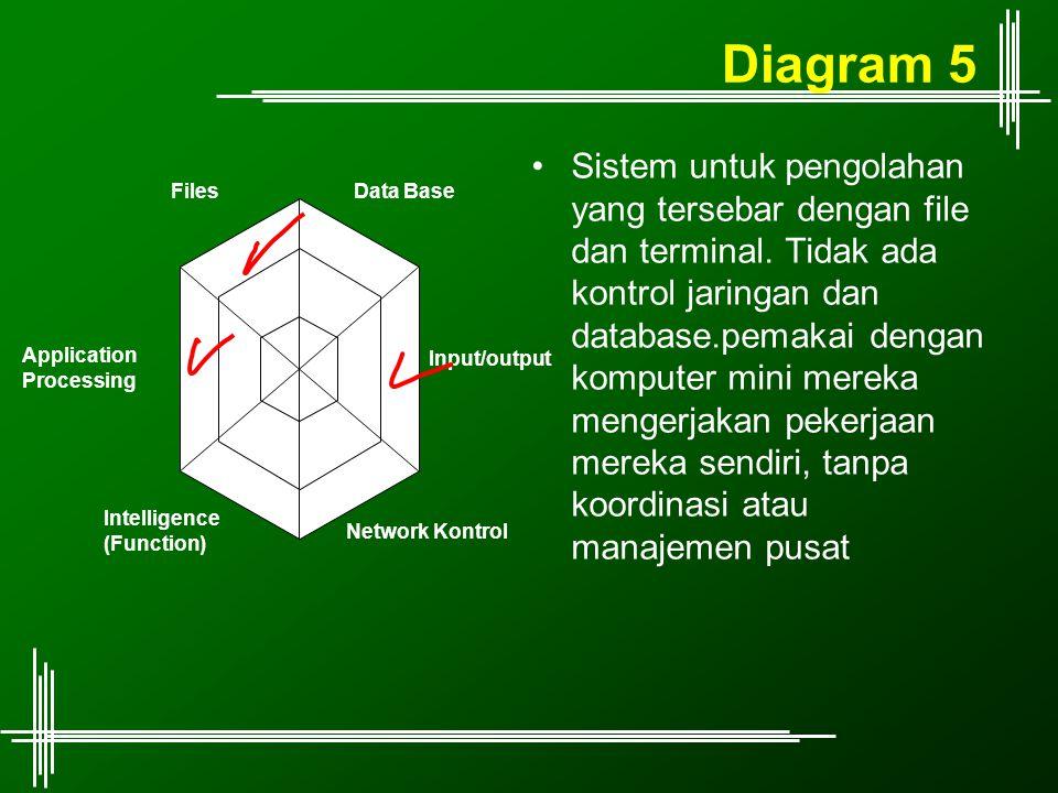 Diagram 5 Sistem untuk pengolahan yang tersebar dengan file dan terminal. Tidak ada kontrol jaringan dan database.pemakai dengan komputer mini mereka