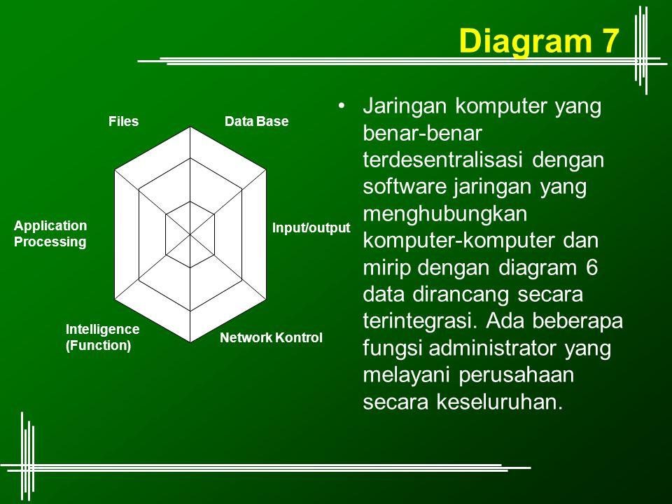 Diagram 7 Jaringan komputer yang benar-benar terdesentralisasi dengan software jaringan yang menghubungkan komputer-komputer dan mirip dengan diagram