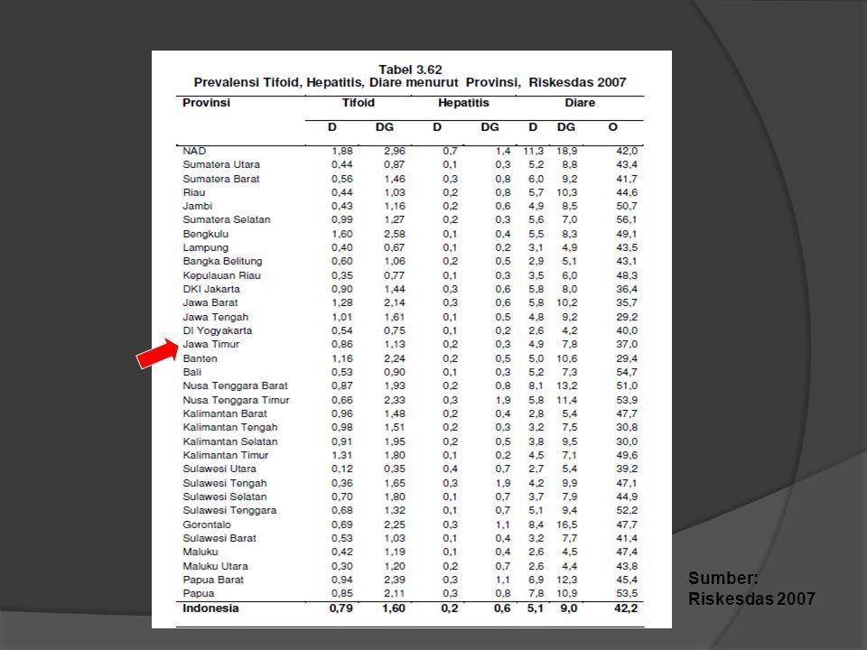 Prevalensi Tifoid Diare menurut Kelompok Umur Sumber: Riskesdas 2007