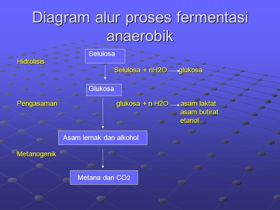 Metana dan CO 2 Diagram alur proses fermentasi anaerobik Hidrolisis Selulosa + nH2O glukosa Selulosa + nH2O glukosa Pengasaman glukosa + n H2O asam laktat asam butirat asam butirat etanol etanol Metanogenik Glukosa Selulosa Asam lemak dan alkohol