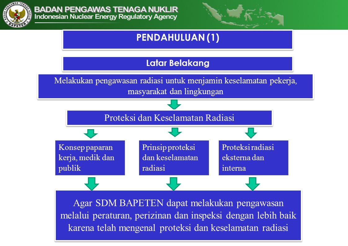 PENDAHULUAN (2) Manfaat Paparan kerja, paparan medik dan paparan publik Prinsip Proteksi dan keselamatan radiasi Proteksi radiasi eksterna dan interna 1.