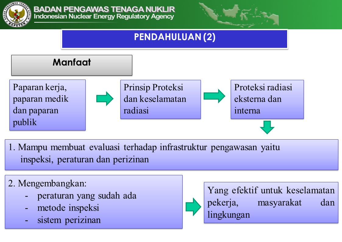 Kompetensi Dasar Memahami standar keselamatan dasar proteksi dan keselamatan radiasi PENDAHULUAN (3) Memahami paparan radiasi eksterna dan interna