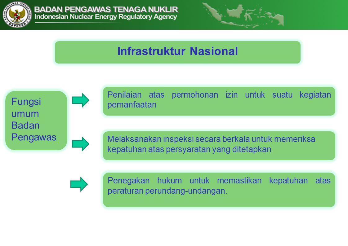 Infrastruktur Nasional Fungsi umum Badan Pengawas Penilaian atas permohonan izin untuk suatu kegiatan pemanfaatan Penegakan hukum untuk memastikan kepatuhan atas peraturan perundang-undangan.
