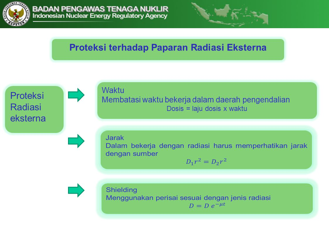 Proteksi terhadap Paparan Radiasi Eksterna Proteksi Radiasi eksterna Waktu Membatasi waktu bekerja dalam daerah pengendalian Dosis = laju dosis x waktu